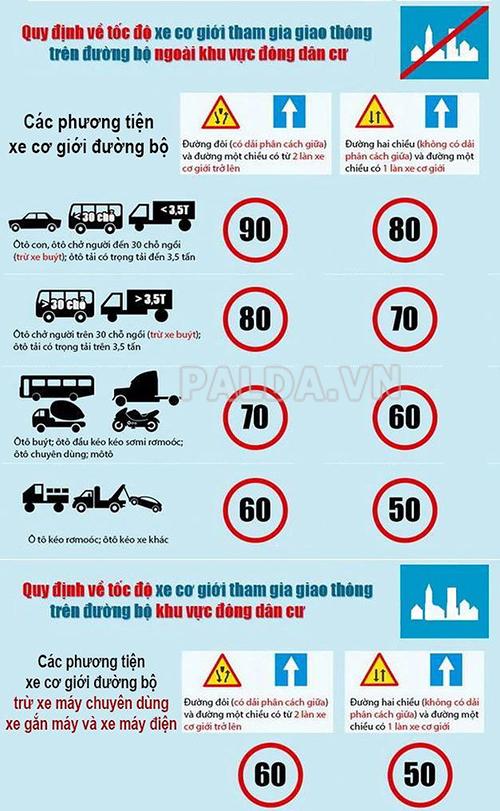 Quy định về tốc độ xe cơ giới khi tham gia giao thông