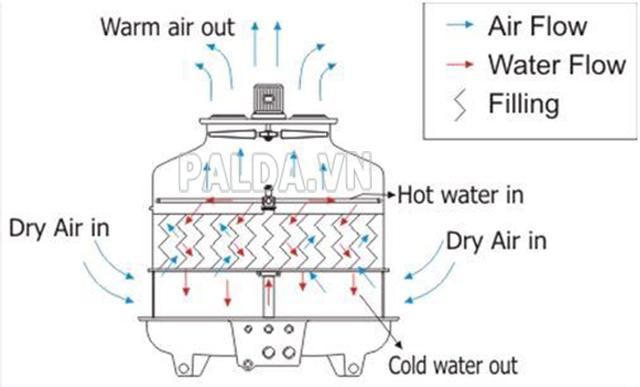 Nguyên lý hoạt động của tháp giải nhiệt đối lưu cơ học