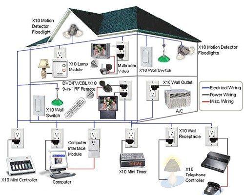 tổng thể sơ đồ của mạch điện gia đình