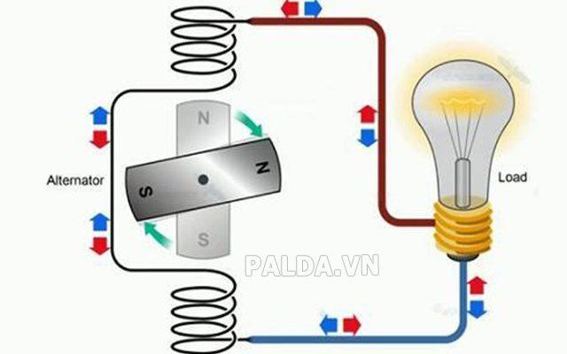 ac là dòng điện gì tác dụng ra sao