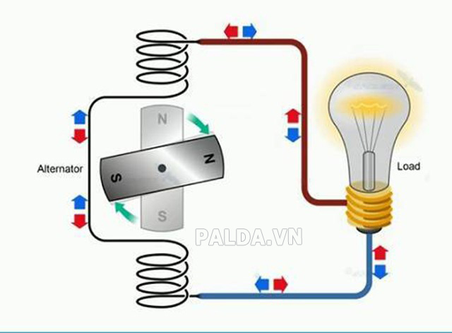 AC là dòng điện gì? Dòng điện một chiều DC và những thông tin hữu ích cho bạn