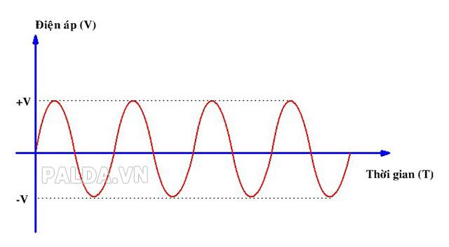 AC- dòng điện xoay chiều