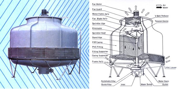 Cấu tạo tháp giải nhiệt