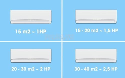 cách tính công suất điện năng còn tùy thuộc vào điện tích của phòng