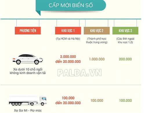 quá trình cấp biển số cho xe ô tô