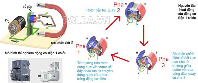 cấu tạo đơn giản của dòng điện 1 chiều