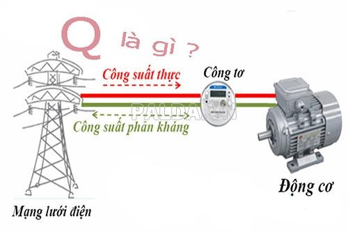 cong-thuc-tinh-cong-suat-phan-khang-4