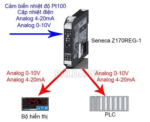 bộ chuyển đổi tín hiệu analog