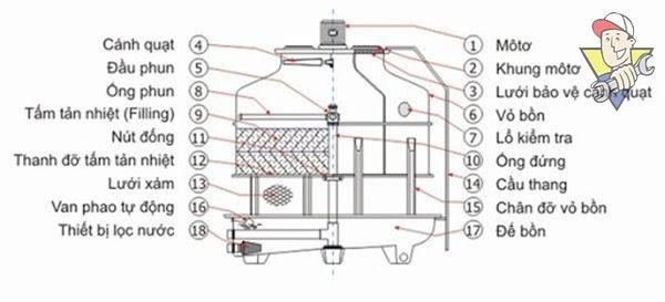 nguyên lý tháp giải nhiệt nước