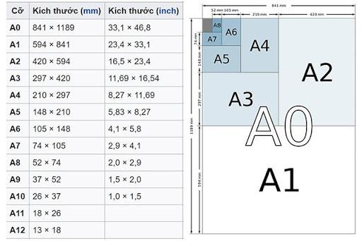 Kích thước khổ giấy A1, A2, A3, A4, A5