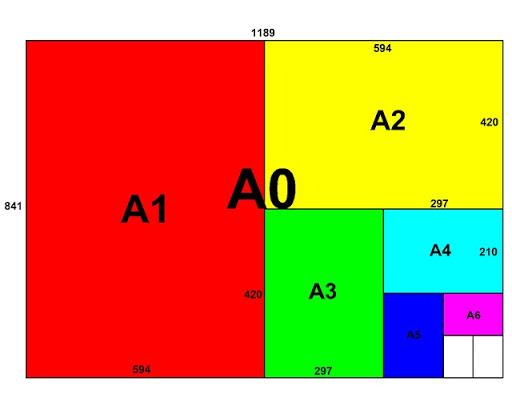 Phân chia kích thước khổ giấy A