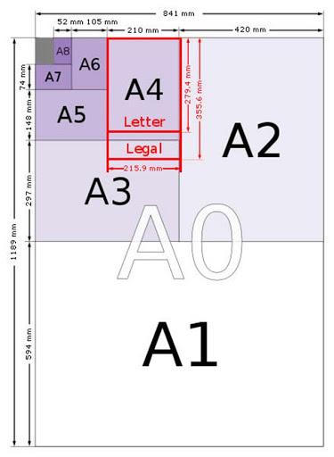 Xác định kích thước khổ giấy A