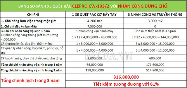 So sánh chi phí vận hành của Clepro CW-103/2 và thuê công nhân thông thường